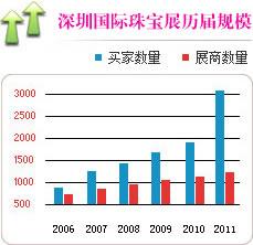 深圳国际珠宝站历届规模